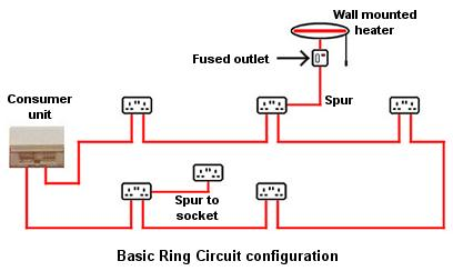 ringcircuit2?resize=408%2C244&ssl=1 ring main wiring diagram the best wiring diagram 2017 ring wiring diagram at soozxer.org