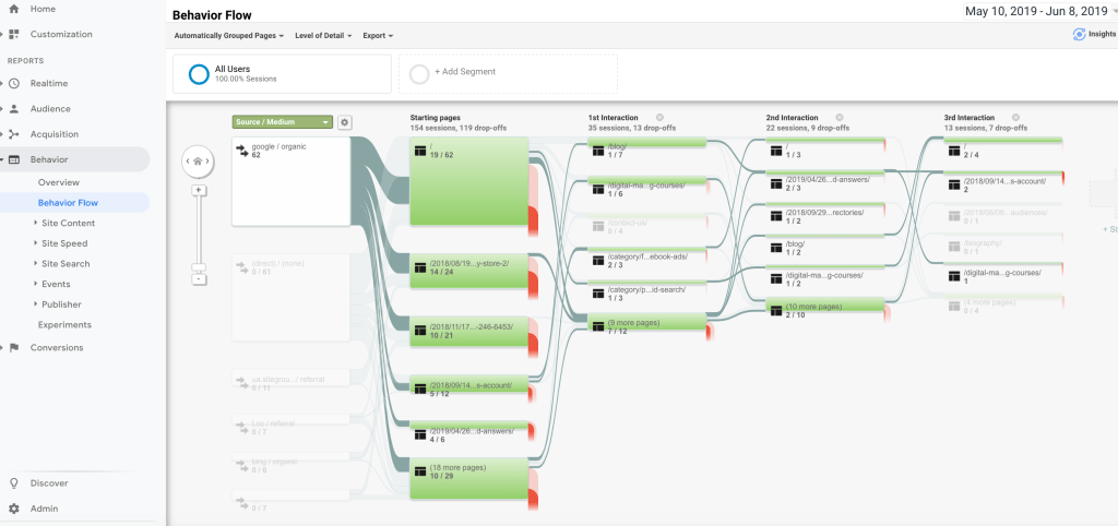 Google Analytics Behavioral Flow from Organic Search
