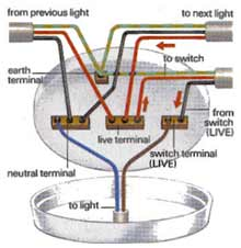Electrical DIY How To Projects Including Wiring And Lighting