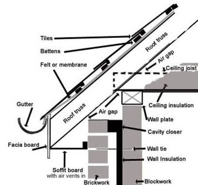 when doing a wall section, does the wall section have to