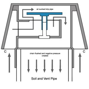 How to Install Air Admittance Valves and Durgo Valves and