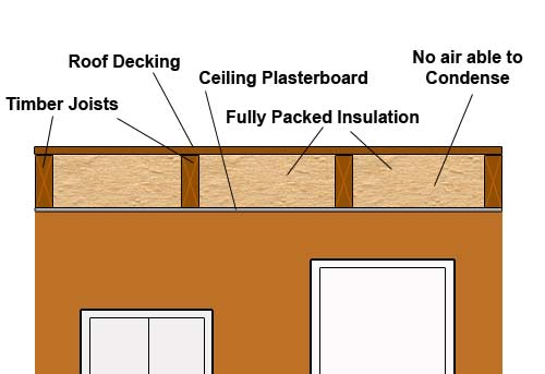 Flat Roof Construction How To Build A Flat Roof Flat Roof Construction Kits Design And Planning Advice For Flat Roofs Diy Doctor