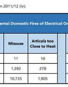 Number of fires electrical origin in uk and gb also electric cable sizes amp ratings resistance rh diydoctor