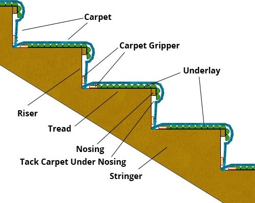 Carpeting Stairs Fitting Stair Carpets Laying Carpets On | Fixing Carpet On Stairs | Wood | Staircase | Runner | Stair Nosing | Install