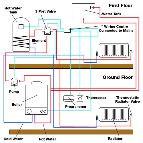 central heating wiring diagram gravity hot water dodge 2 4 engine and electrical fault finding repair for diy enthusiasts rh diydoctor org uk room thermostat