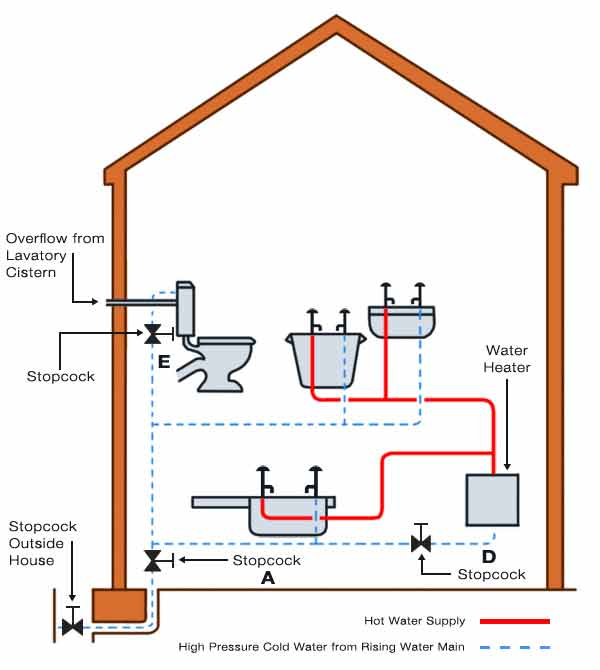 Cold Water Systems Including Indirect Cold Water Systems