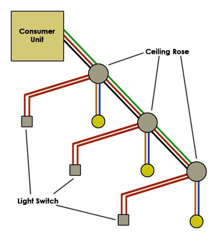 wiring diagram for house lighting circuit 2003 chevy s10 diagrams a how to wire light diy doctor type one
