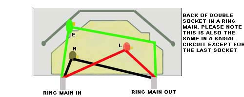 ring main unit wiring diagram voyager electric brake controller a electrical circuit how socket is wired in final or