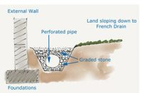 French Drains | Explaining the French Drainage System for ...