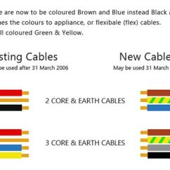 Single Phase Wiring Diagram For House 1982 Chevrolet C10 New And Cable Colours | Electrical Wire Uk Diy Doctor