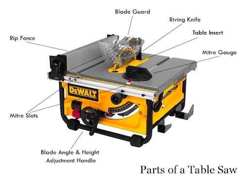 Picture of a Table Saw showing the names of the different components