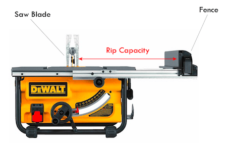 Table saw reviews in the uk diy high image showing what the rip capacity of a table saw means greentooth Image collections