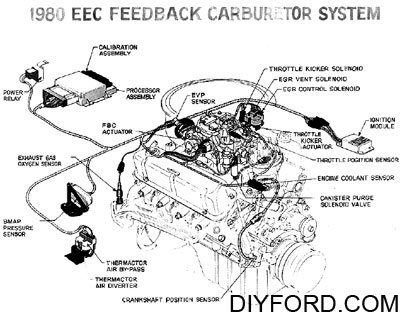 Ford Small-Block Engine Interchange: Induction System