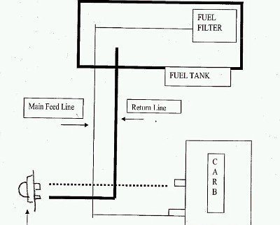I Need A Fuel Line Routing Diagram On A 358.360180