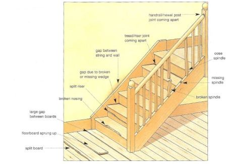 Identifying problems with stairs