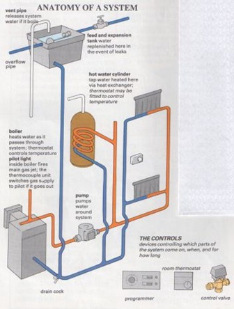 anatomy ofa central heating system