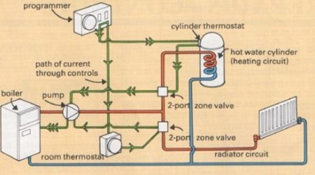 controls in a pumped system with zone valves