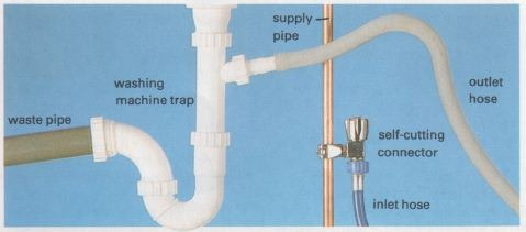 Plumbing In A Dishwasher The Self Sufficiency Diy Info Zone
