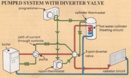 Central Heating Repairs: System Controls   The Self