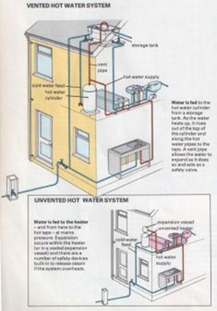 How Water Systems Work | The Self-Sufficiency DIY Info Zone