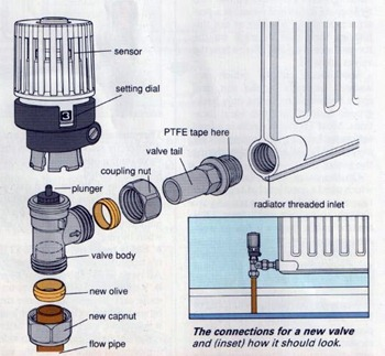 connection for a new radiator valve