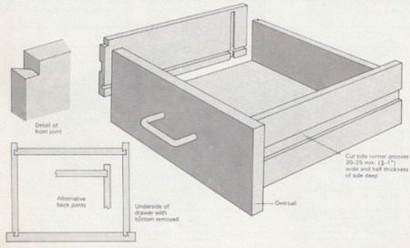 oversailing-front drawers