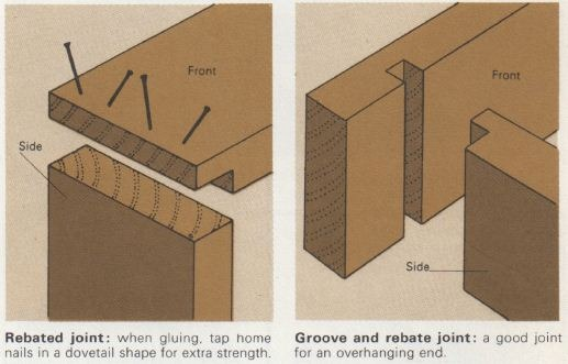 L Joints Rebated Grooved Bridled And Box Joints The