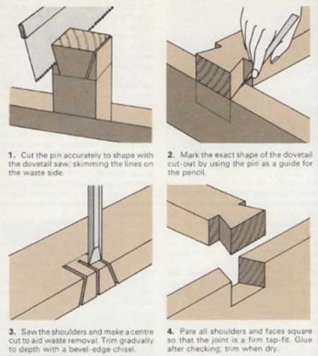 dovetail template maker - single dovetail through dovetail and lapped dovetail