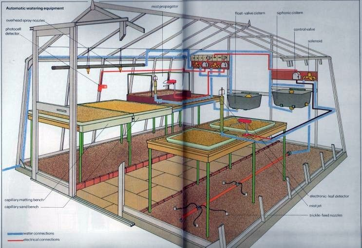Automatic Watering Equipment For The Greenhouse The Self