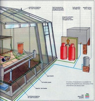 greenhouse heating systems 2