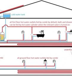 combi boiler with underfloor heating and radiator [ 1200 x 680 Pixel ]