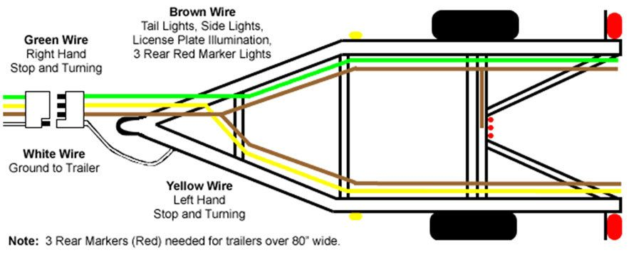 trailer harness wiring diagram yamaha golf cart engine 4 pin schematic today how to wire a