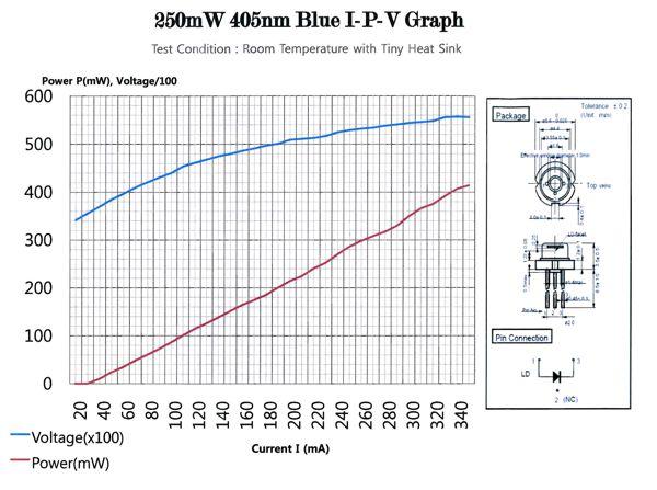 405 nm Pump Laser for diy Entangled Photon Source
