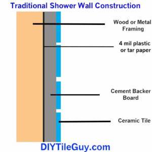 shower waterproofing crash course