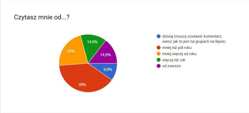 ankieta2-czytaszod
