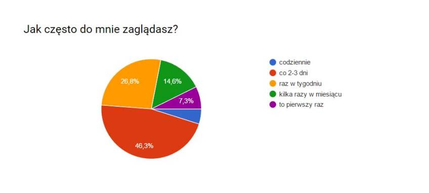 ankieta2-jakczesto