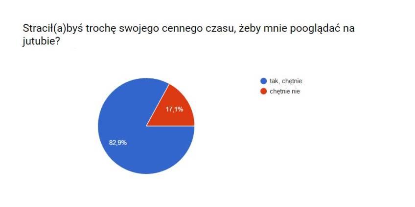 ankieta2-yt
