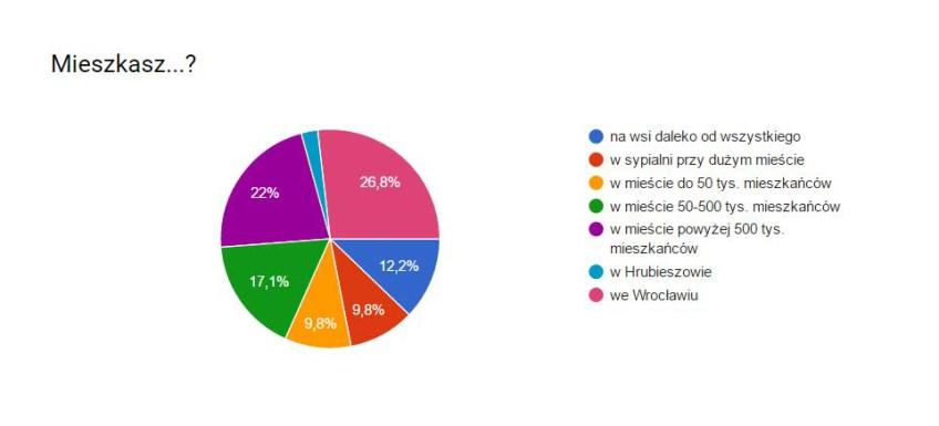 ankieta2-miejsce