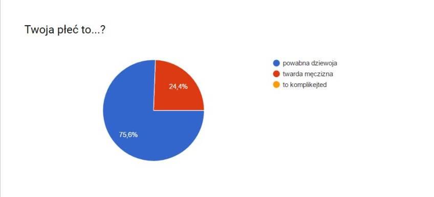 ankieta2-plec