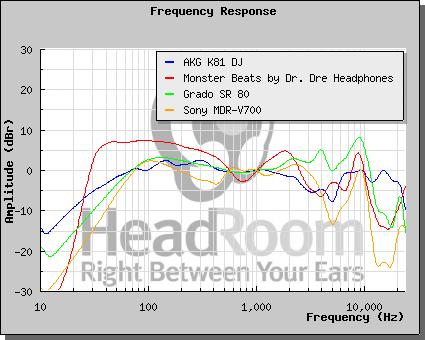 ... Beats (rosso) fanno al caso vostro mentre invece se preferite sonorità  più fresche e brillanti allora è meglio optare per una Grado (verde)che ha  una ... 97693b551dc8