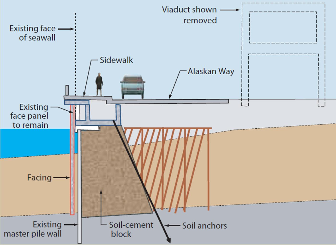 SDOT looks at seawall alternatives