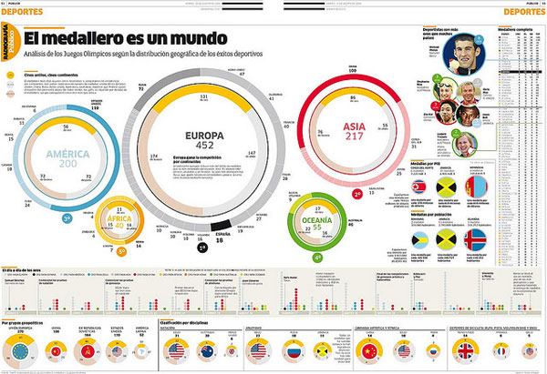 Secrets to Designing Killer Infographics 1