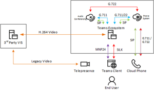 Microsoft Teams and the protocols it uses, OPUS and MNP24