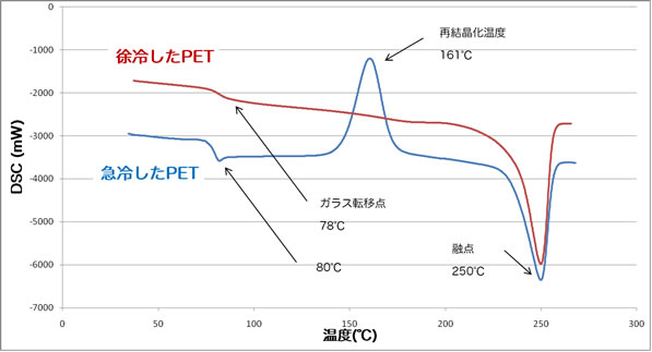 示差走査熱量分析(DSC)|熱特性 | 株式會社DJK