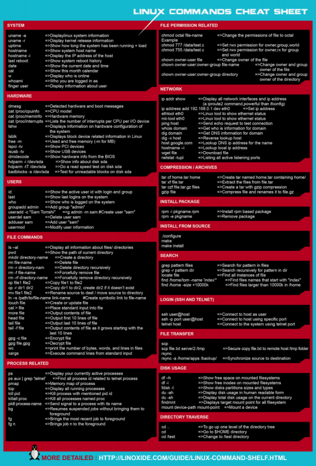Linux Command Line Cheat Sheet