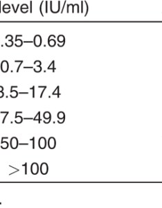 Table relationship between the classes found and allergen specific immunoglobulin  content also correlation of tear film assay with rh djo