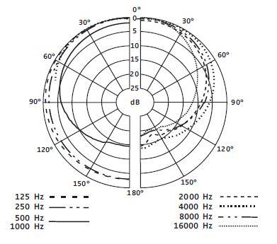 SENNHEISER E-602 II ΔΥΝΑΜΙΚΟ ΜΙΚΡΟΦΩΝΟ