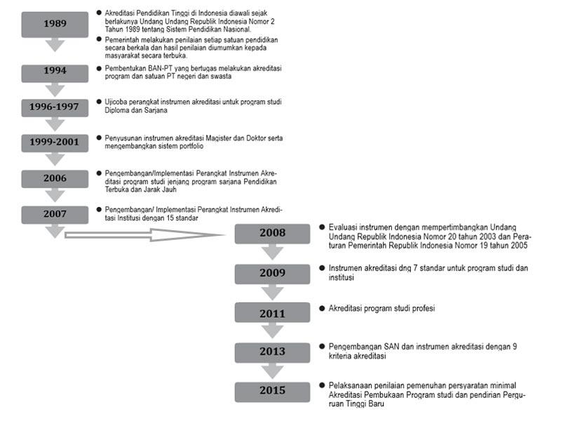 Sejarah Perkembangan akreditasi pendidikan tinggi di Indonesia