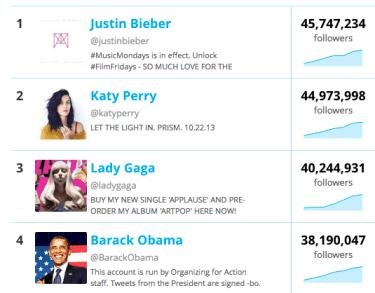 Twitter_top_100_most_followed_-_Twitter_Counter-2