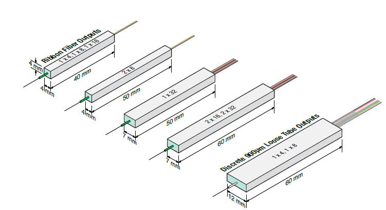 PLC Type PM Splitter(980&1064nm)
